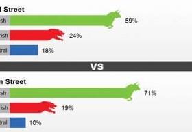 رای ٧١ درصدی به افزايش بهای طلا