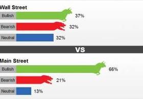 رای ۶۶ درصدی سرمایه گذاران بین المللی به رشد بهای طلا