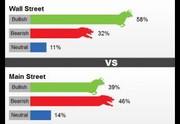 رای ۵۸ درصدی به رشد بهای طلا