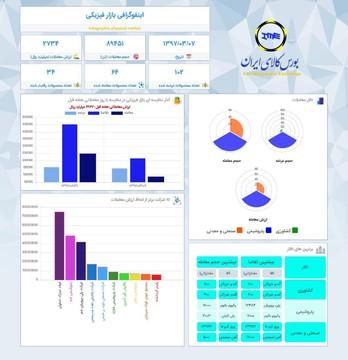 اینفوگرافیک ۷ خرداد ۹۷