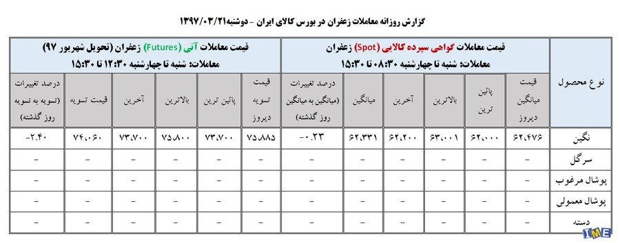 جدول روزانه قیمت زعفران