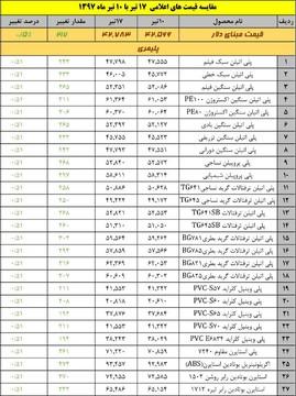 جدول مقایسه قیمت محصولات پلیمری و شیمیایی (17 تیرماه)