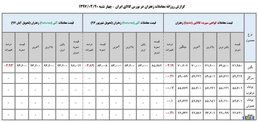 جدول روزانه معاملات زعفران در بورس کالا (20 تیر ۹۷)