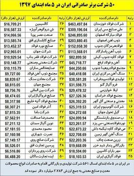 شرکت های برتر صادراتی ایران