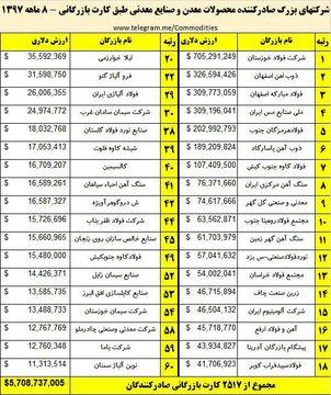 بزرگترین صادرکنندگان محصولات معدن و صنایع معدنی ایران در ۸ ماه ۱۳۹۷