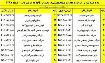 شرکتهای عمده واردکننده در حوزه معدن و صنایع معدنی در ۸ ماه ۱۳۹۷