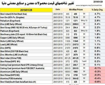 نمای بازارهای امروز (٨ بهمن ٩٧)بخش معدن و صنایع معدنی
