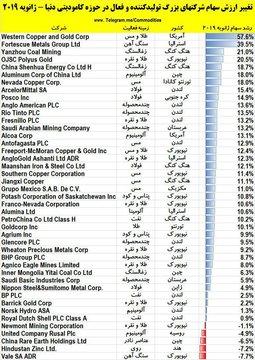تغییر ارزش سهام شرکتهای بزرگ کامودیتی دنیا در ژانویه ۲۰۱۹