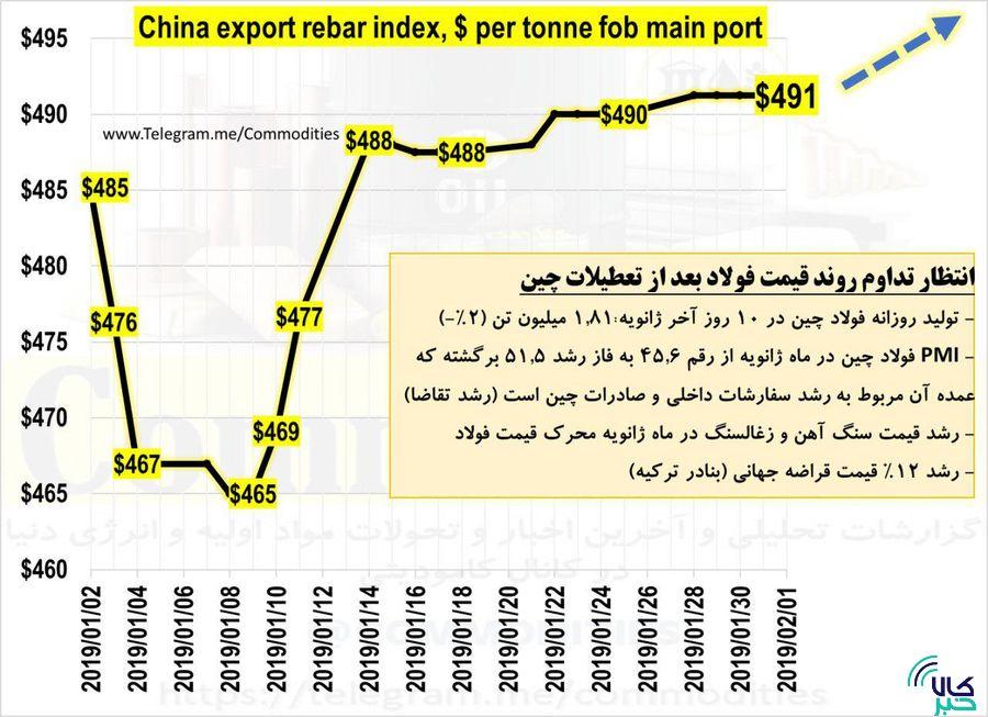 انتظار تداوم رشد قیمتها بعد از تعطیلات چین