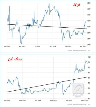 تغییرات نرخ های جهانی فولاد و سنگ آهن در یک سال اخیر