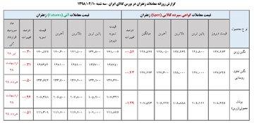 جدول روزانه معاملات زعفران در بورس کالا ( ۱۰ اردیبهشت ماه ۹۸)