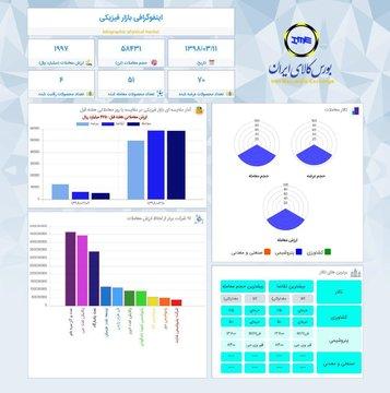 اینفوگرافیک ۱۱ خرداد ۹۸
