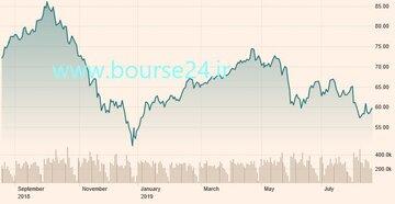 نمودار بازار #نفت برنت در یک سال اخیر