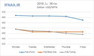 روند قیمت جهانی میلگرد در هفته ای که گذشت