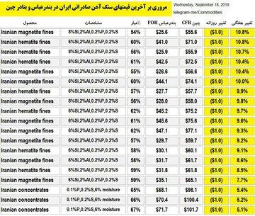 مروری بر قیمتهای امروز صادراتی ایران در بندرعباس و بنادر چین