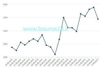 تغییرات قیمت هر تن روی در یک ماه اخیر تا روز گذشته در بورس فلزات لندن