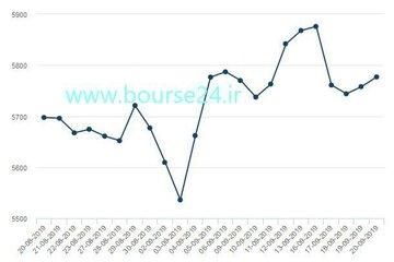 تغییرات قیمت هر تن مس در یک ماه اخیر تا روز جمعه در بورس فلزات لندن