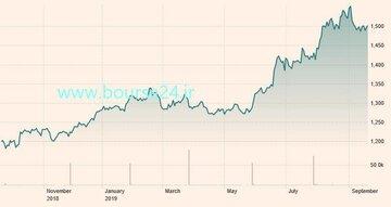 تغییرات قیمت هر اونس طلا در یک سال اخیر