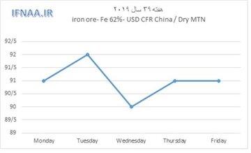 نگاهی به بازارهای جهانی سنگ آهن در هفته گذشته