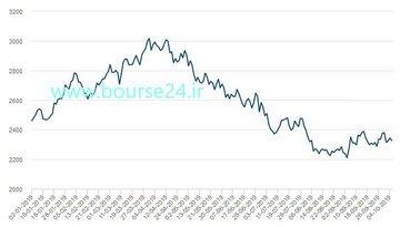 تغییرات قیمت هر تن روی از ابتدای سال جاری میلادی تا روز گذشته در بورس فلزات لندن
