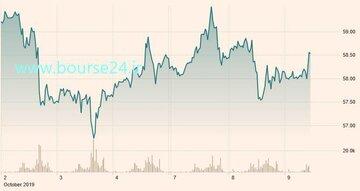 تغییرات قیمت هر بشکه نفت برنت در روزهای اخیر