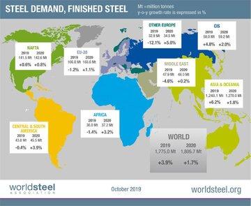 پیش بینی انجمن جهانی فولاد از تقاضای جهانی در سال ۲۰۱۹-۲۰۲۰