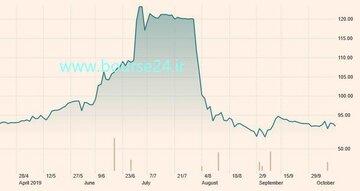 تغییرات قیمت هر تن سنگ آهن با عیار ۶۲ درصد در شش ماه اخیر