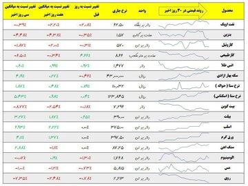 نرخ روز ۱۳ آذر ماه