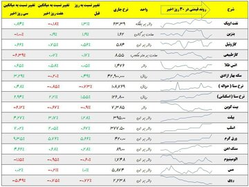 نرخ روز ۱۵ آذر ماه