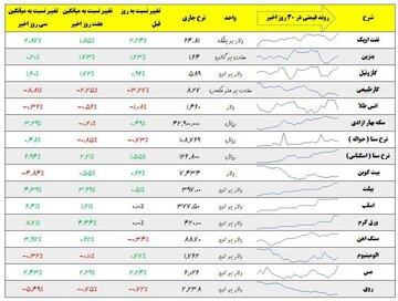 نرخ روز ۱۶ آذر ماه
