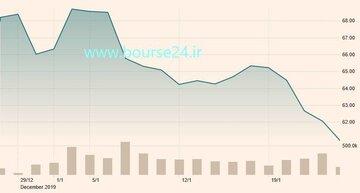 تغییرات قیمت هر بشکه نفت برنت در یک ماه اخیر