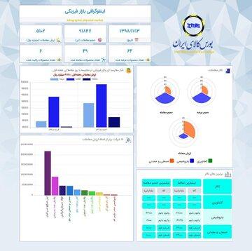 اینفوگرافیک ۱۳ بهمن ماه