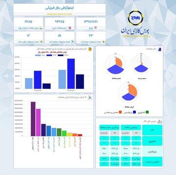 اینفوگرافیک ۲۱ بهمن ماه
