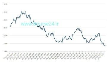 عملکرد بازار روی در ۱۲ ماه اخیر منفی بوده است