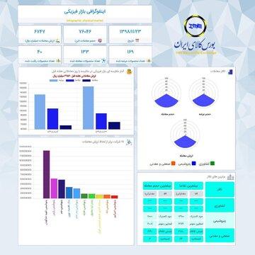 اینفوگرافیک ۲۳ بهمن ماه