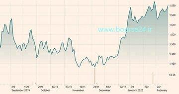 تغییرات قیمت هر اونس طلا در شش ماه اخیر