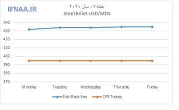 نگاهی به بازار جهانی بیلت در هفته ای که گذشت