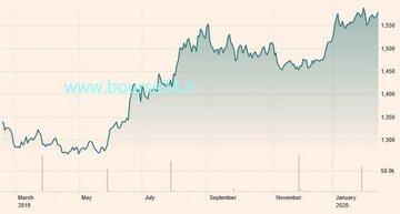تغییرات قیمت هر اونس طلا در یک سال گذشته