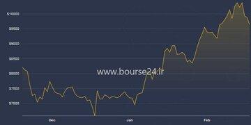 تغییرات قیمت بیت کوین در سه ماه اخیر