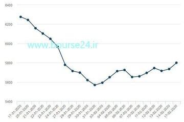 تغییرات قیمت هر تن مس در یک ماه اخیر تا روز گذشته در بورس فلزات لندن