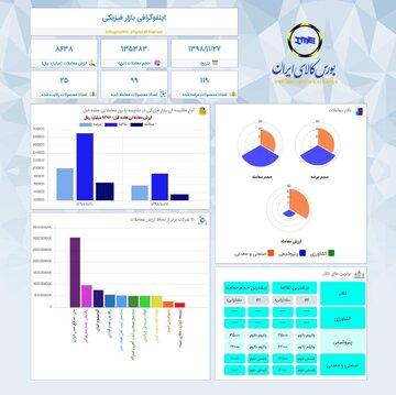 اینفوگرافیک ۲۷ بهمن ماه