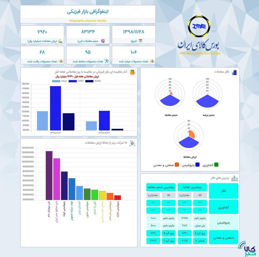 اینفوگرافیک ۲۸ بهمن ماه