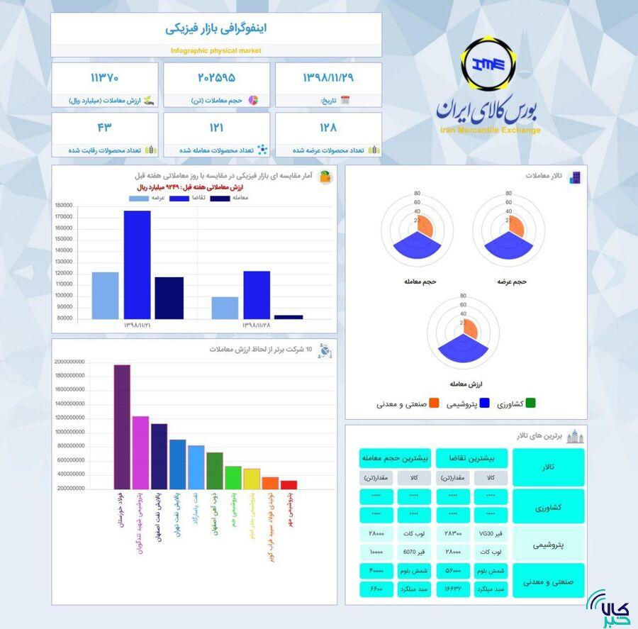 اینفوگرافیک ۲۹ بهمن ماه