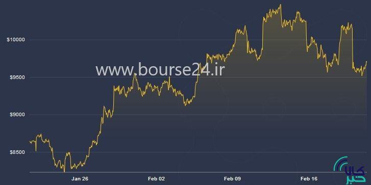 تغییرات قیمت بیت کوین در یک ماه اخیر