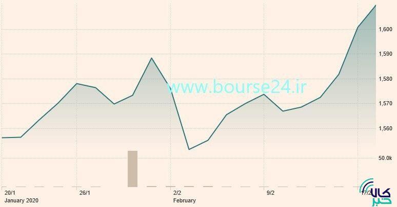 تغییرات قیمت هر اونس طلا در یک ماه اخیر