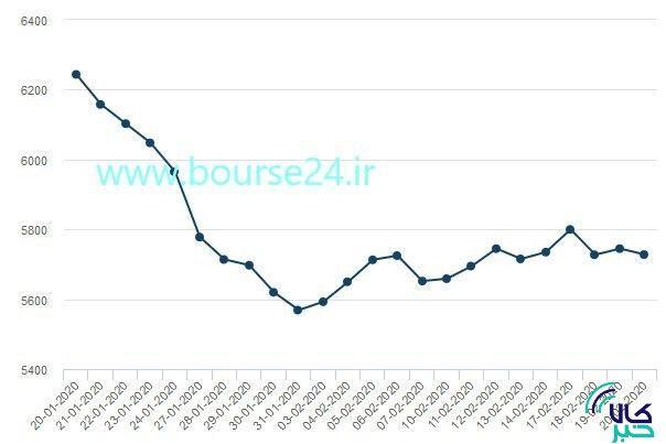 تغییرات قیمت هر تن مس در یک ماه اخیر در بورس فلزات لندن