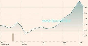 عملکرد یک ماه اخیر بازار طلا