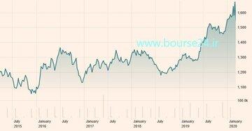 تغییرات قیمت هر اونس طلا در پنج سال اخیر