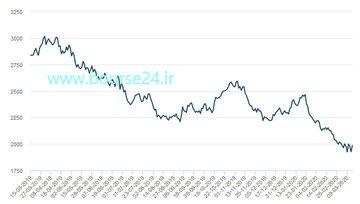 تغییرات قیمت هر تن روی در ۱۲ ماه اخیر در بورس فلزات لندن