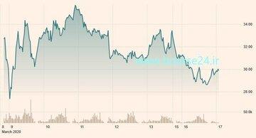 تغییرات قیمت نفت آمریکا از ابتدای هفته پیش تا امروز